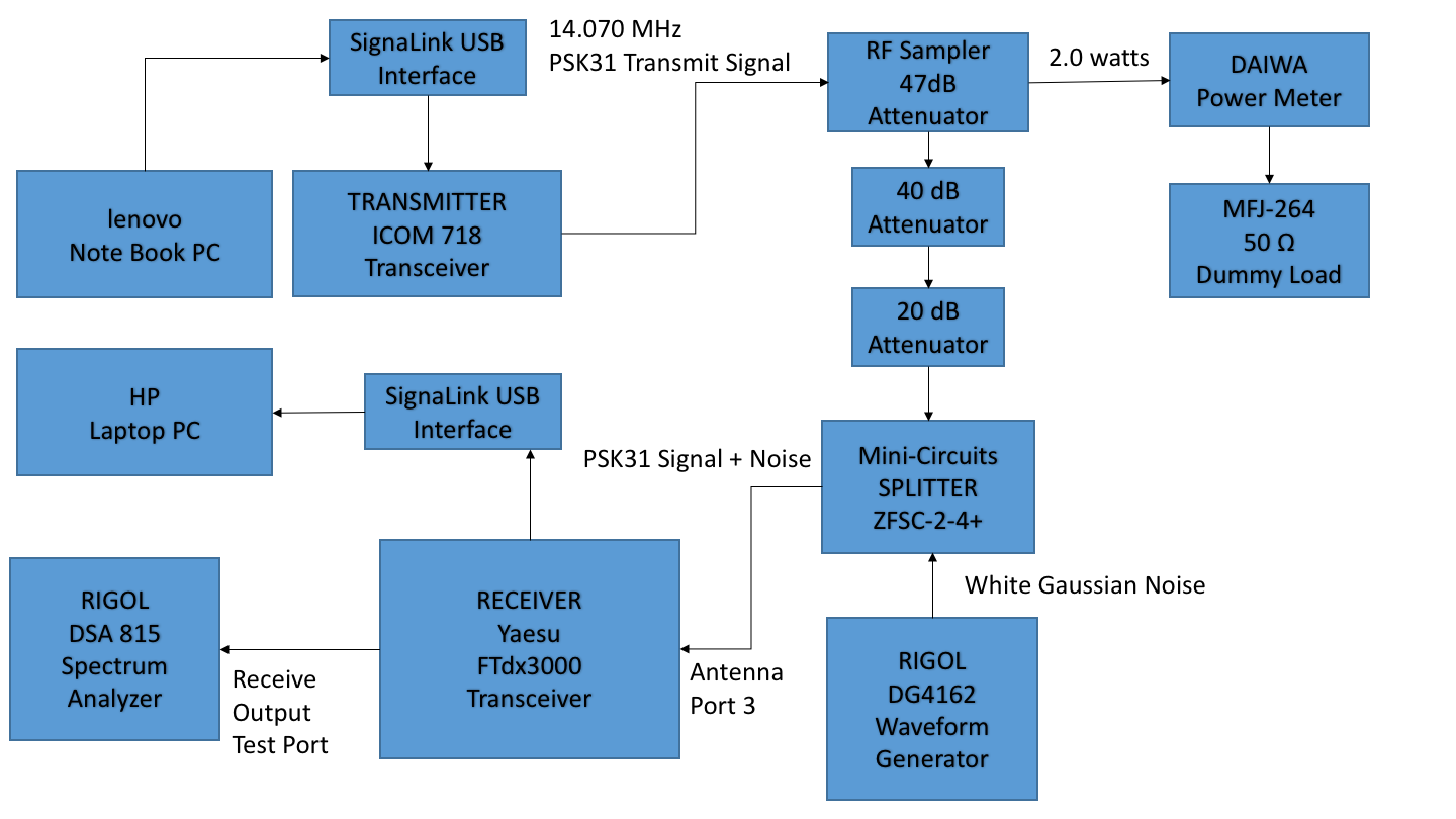 How Does Psk31 Stack Up Against Cw In A Noisy Channel Signalink Usb Wiring Diagram Figure 1 Test Transmit Receive Chain